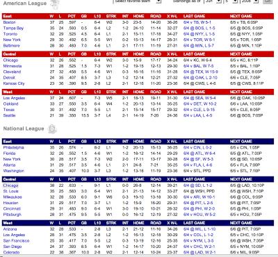 Como Entender las Postemporada del Beisbol de Grandes Ligas