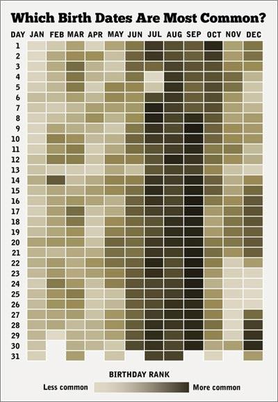 Naciste en una fecha berreada?