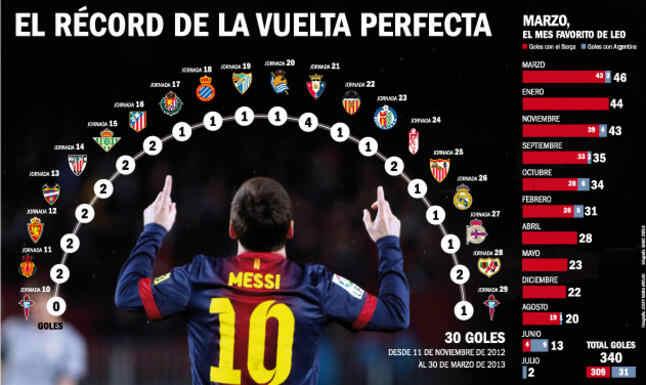 Record de Messi