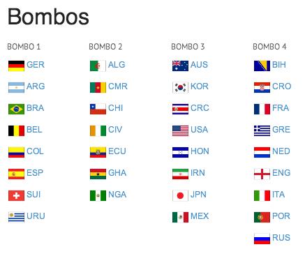 Sorteo del mundial Brasil 2014 este viernes 6 de diciembre.