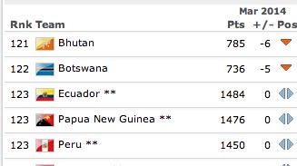 El ranking mundial de Ecuador en…