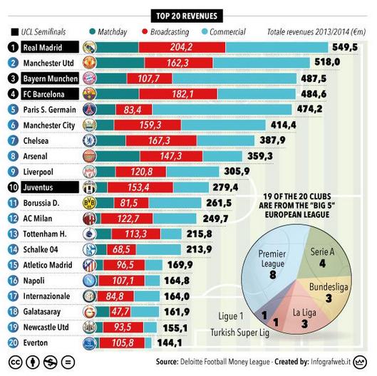 Los 20 clubes europeos que mas dinero ingresan