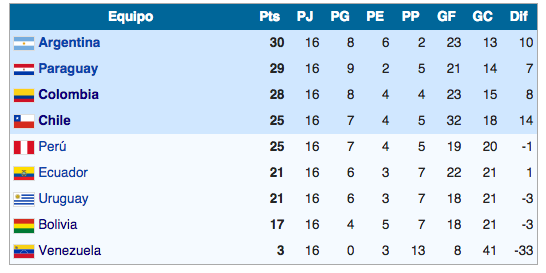 ¿Con cuantos puntos clasificó Ecuador a sus mundiales de fútbol?
