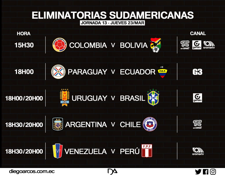 Fechas 13 y 14 de eliminatorias sudamericanas