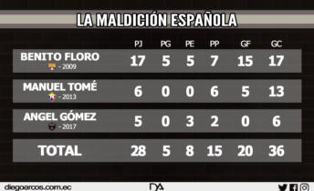 Floro, Tomé y Gomez son parte de….