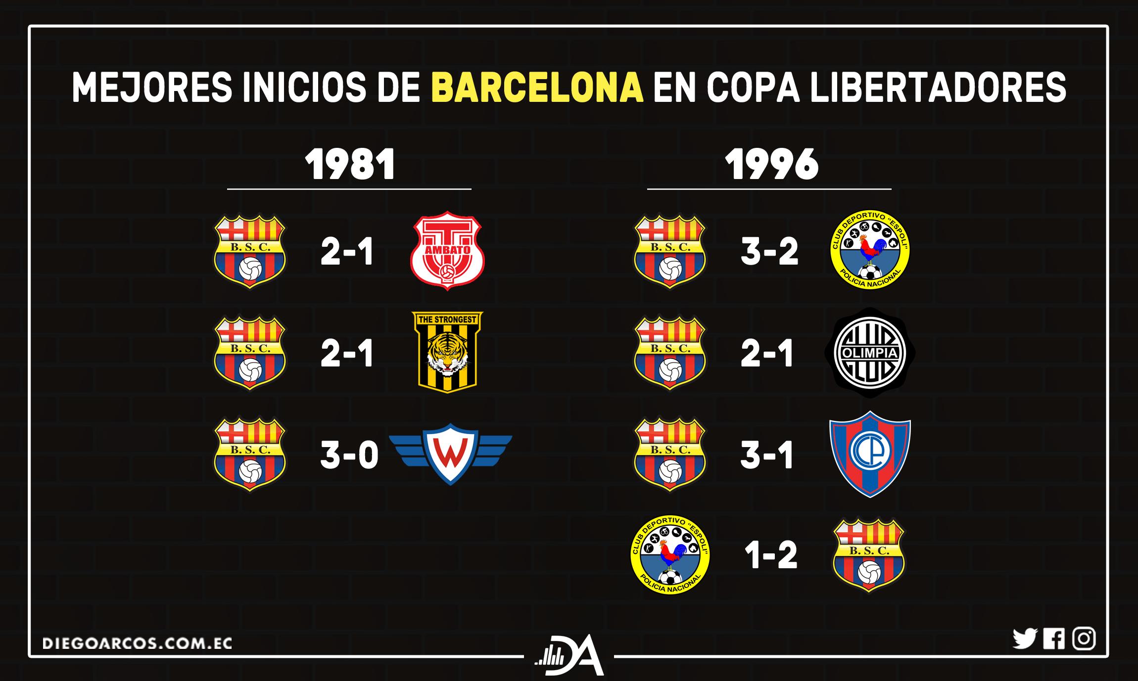 Mejores inicios de Barcelona en Copa Libertadores