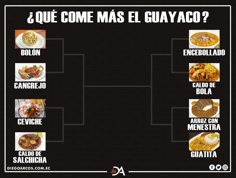 Mes de Guayaquil, ¿cuál es la comida favorita del guayaquileño?