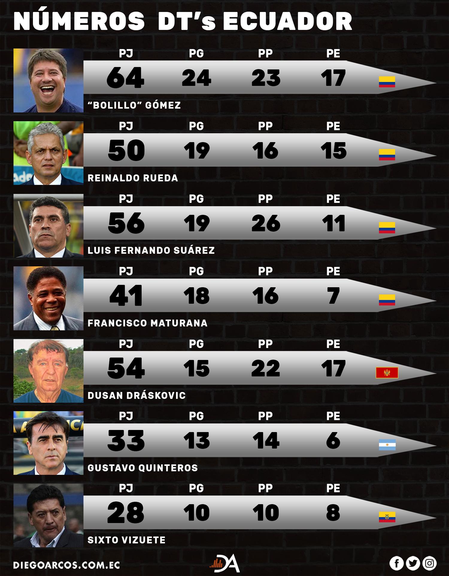 Asi quedan lo numeros de Gustavo Quinteros en selección en comparación con: