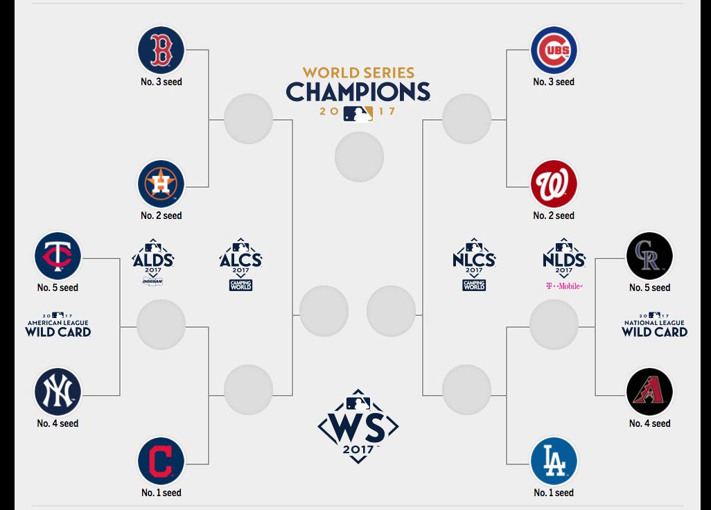 La postemporada de la MLB, lo que debes saber