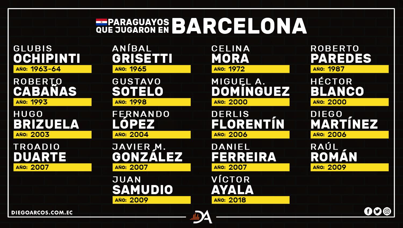 Victor Ayala se une a esta lista en Barcelona…¿Quién fue el mejor?