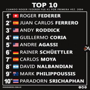 Federer fue #1 por primera vez en 2004