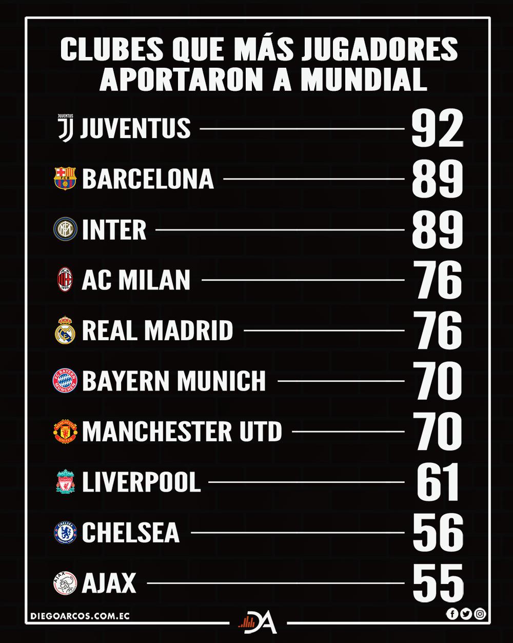 Los clubes y los aportes de sus jugadores a mundiales de fútbol