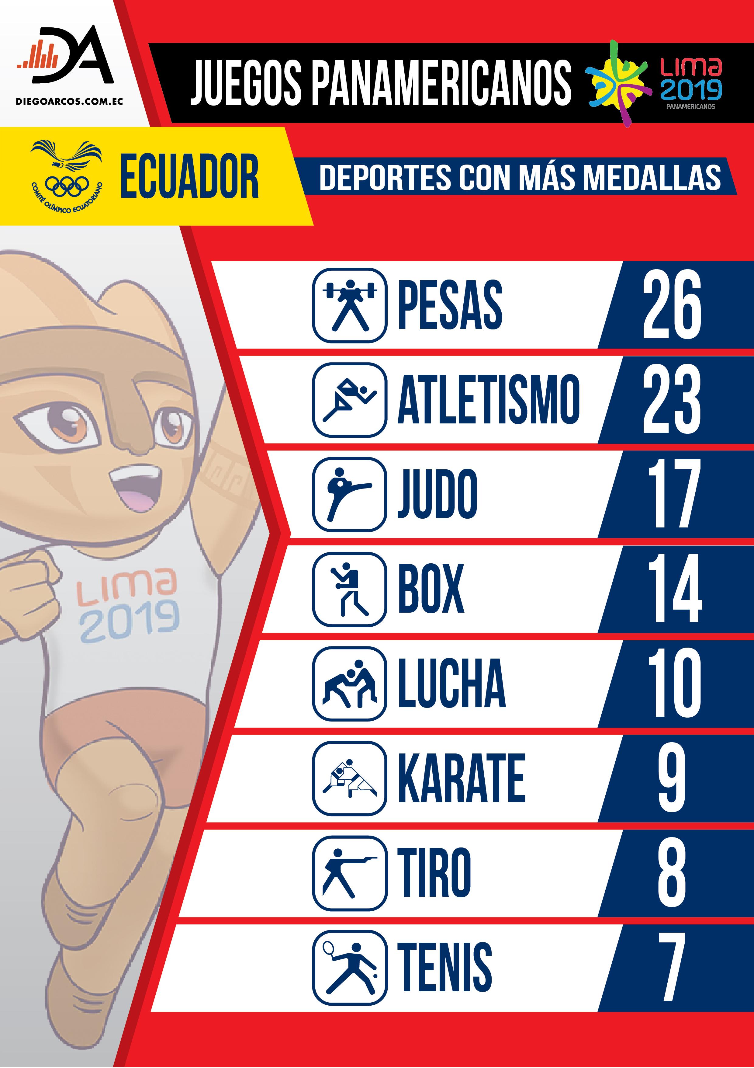 Juegos Panamericanos, números y detalles de Ecuador