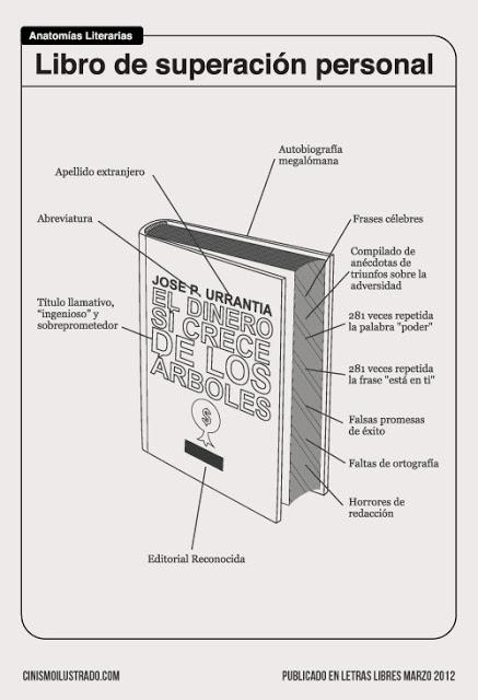 Anatomia de un libro de superacion personal.