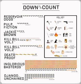 El conteo de Tarantino.