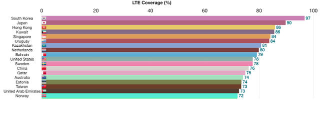 Servicio de 4G LTE en varios países del mundo