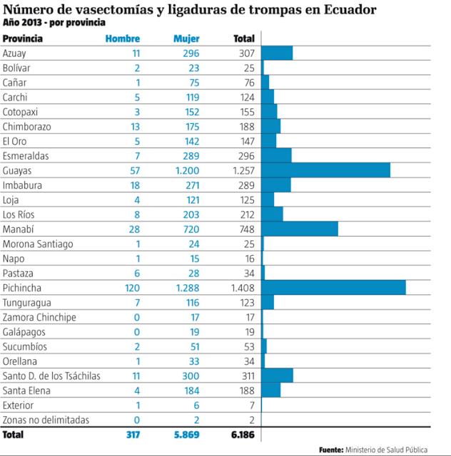 Vasectomías en Ecuador